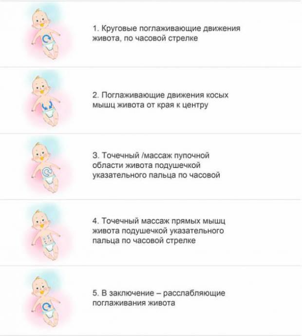 Массаж живота у новорожденного