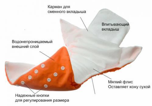 Многоразовый подгузник