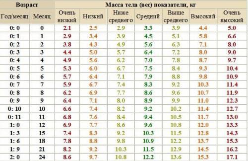 Таблица прибавления веса новорожденным