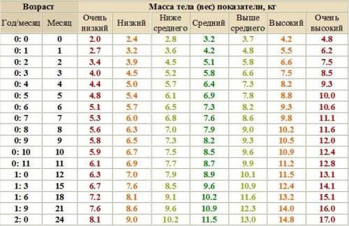Таблица с прибавкой веса новорожденными детьми в норме