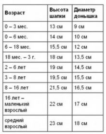 Таблица размеров шапочек для детей