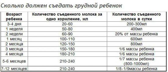 Таблица норм потребления молока младенцем