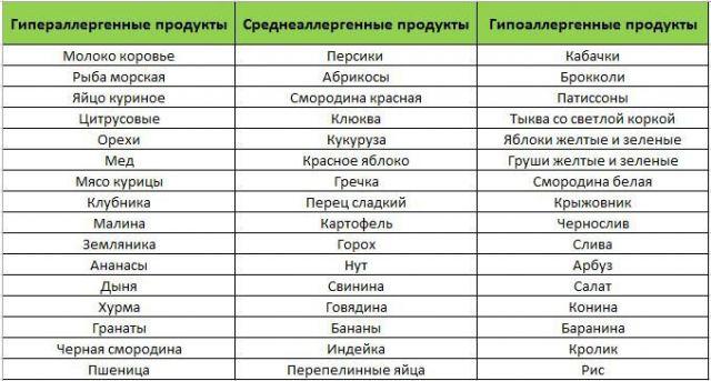 Таблица продуктов по уровню аллергенности