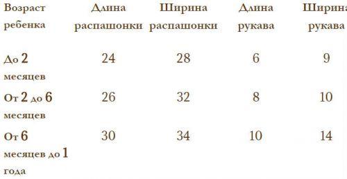 Таблица размеров распашонок
