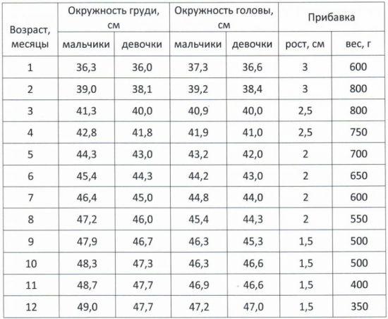 Таблица объема головы по месяцам