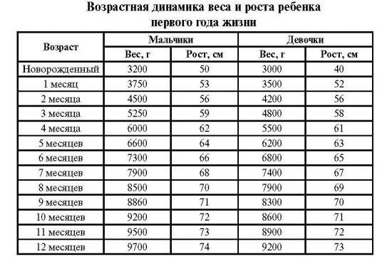 Таблица рота и веса до года