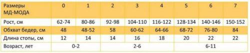 Таблица размеров детских колготок