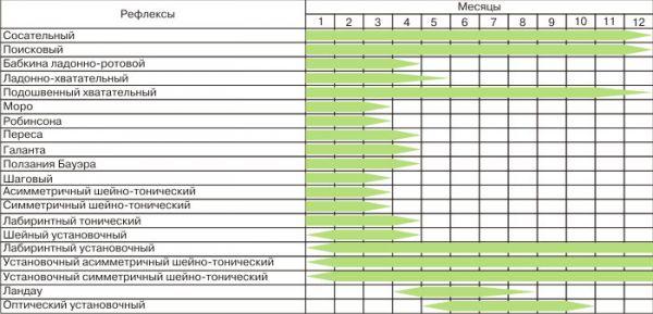 Таблица рефлексов