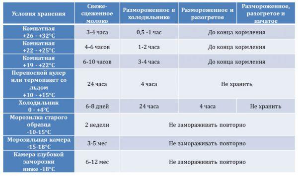 Таблица условий хранения грудного молока