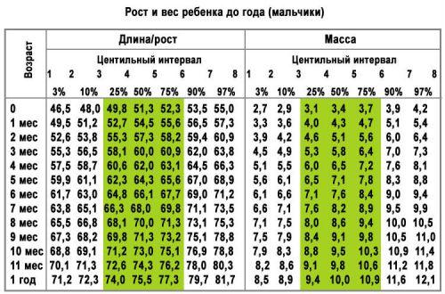 Центильная таблица изменения веса и роста мальчиков