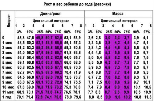 Центильная таблица роста и веса девочек