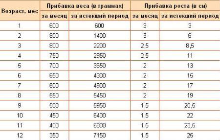 Таблица прибавки веса новорожденного