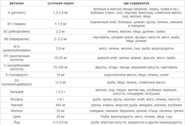 Таблица суточной потребности кормящей мамы в витаминах