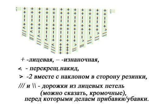 Схема вязания шапки