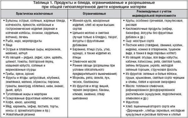 Таблица продуктов при ГВ