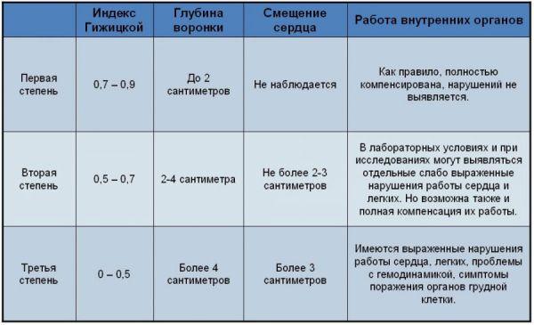 Таблица степеней выраженности деформирования грудной клетки