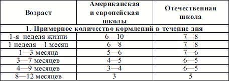 Таблица кормлений новорожденного