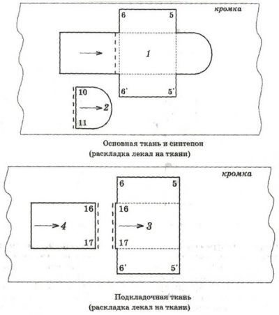 Раскладка деталей выкройки на ткани