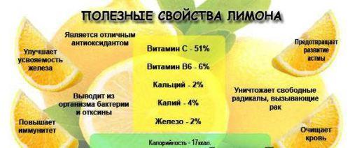 Состав лимонов