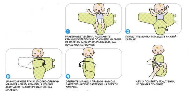 Процесс пеленания