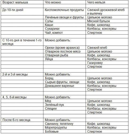 Таблица питания при грудном вскармливании