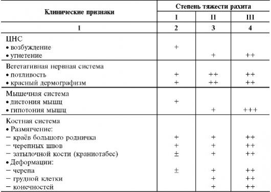 Таблица связи признаков рахита и его степени тяжести