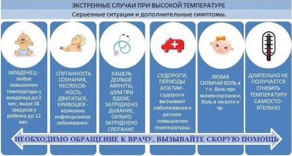 Когда при температуре нужно вызвать врача