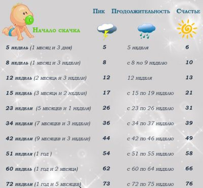 Календарь роста